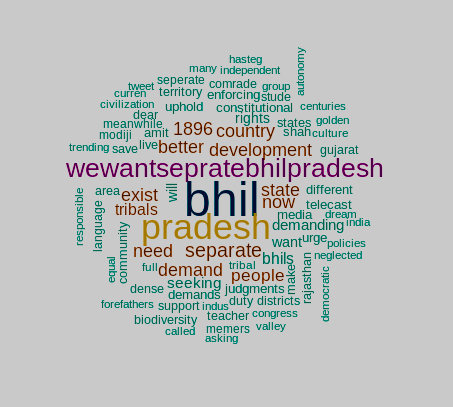 Wordcloud representing the trending keywords related to Bhil Pradesh, currently