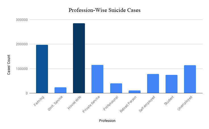 profession wise suicide cases