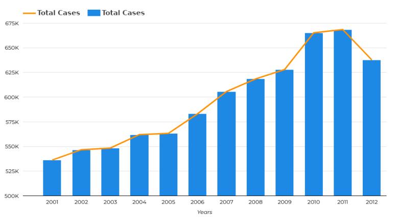 Suicide cases chart