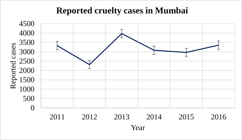 reported cruelty cases against animals in mumbai