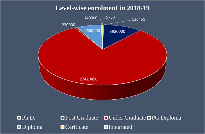educational level wise enrollment in various programs as in india - The Data Tribune