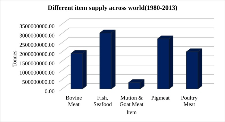 different food item supply in world