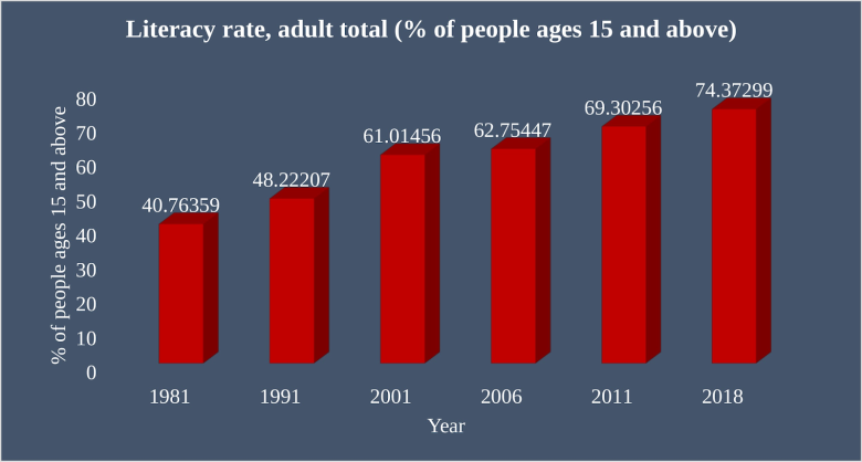 literacy rate total youth population in india - The Data Tribune