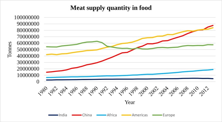 meat supply quality in food