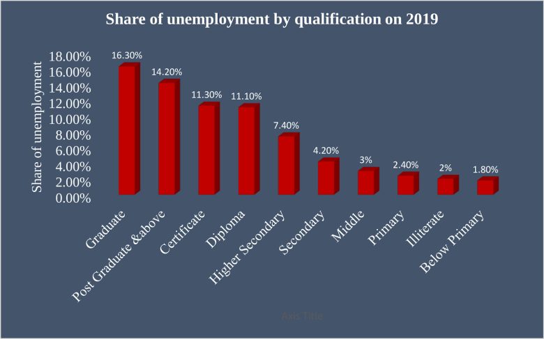 share of unemployed population by qualification 2019 - The Data Tribune