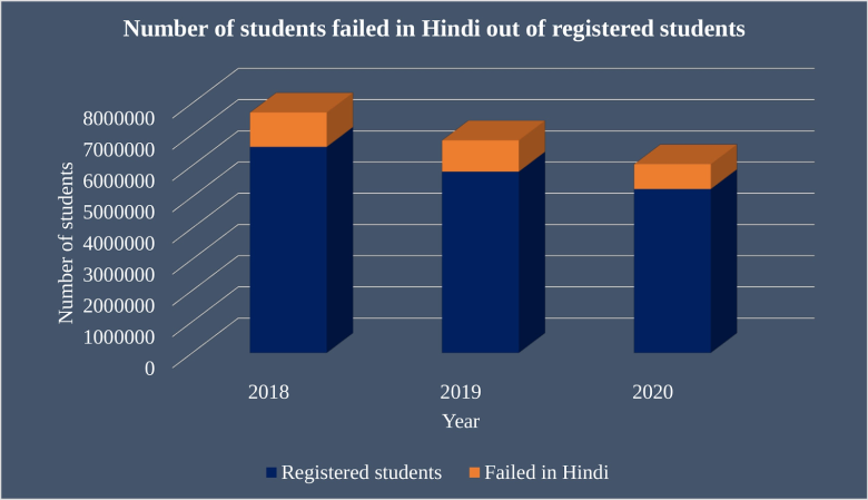 students ailed in hindi in india out total registered -The Data Tribunendia total