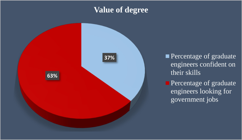 value of various degree earned - The Data Tribune