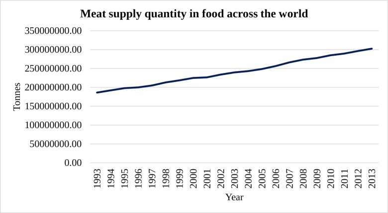 meat supply quality in food across the world